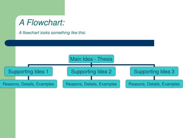 A Flowchart: