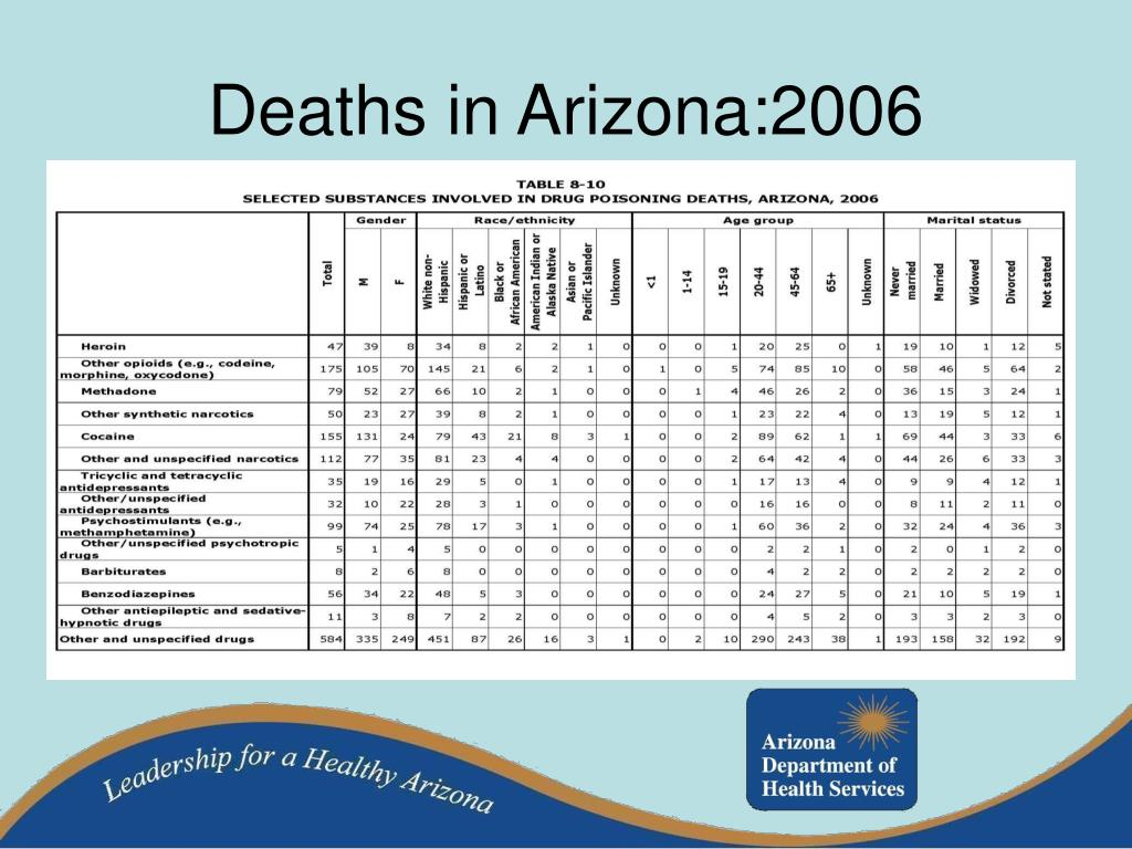 Deaths in Arizona:2006