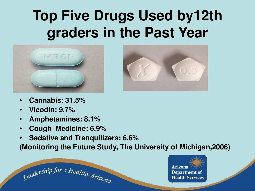 Top Five Drugs Used by12th graders in the Past Year