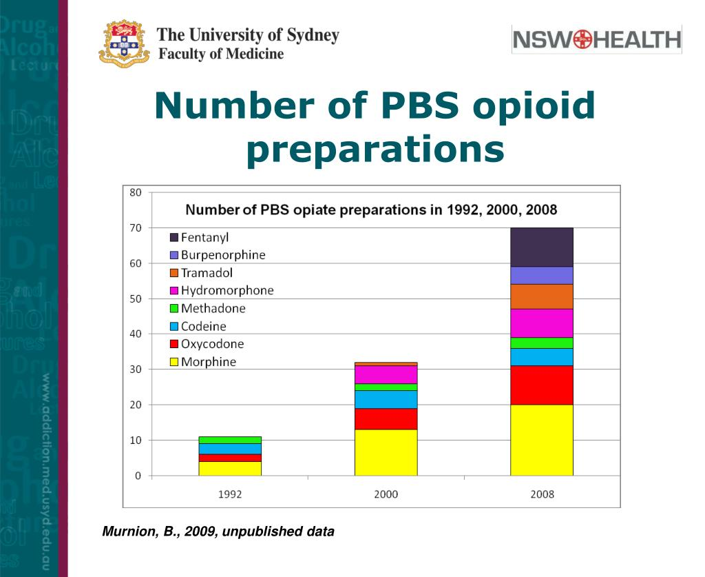 Number of PBS opioid preparations