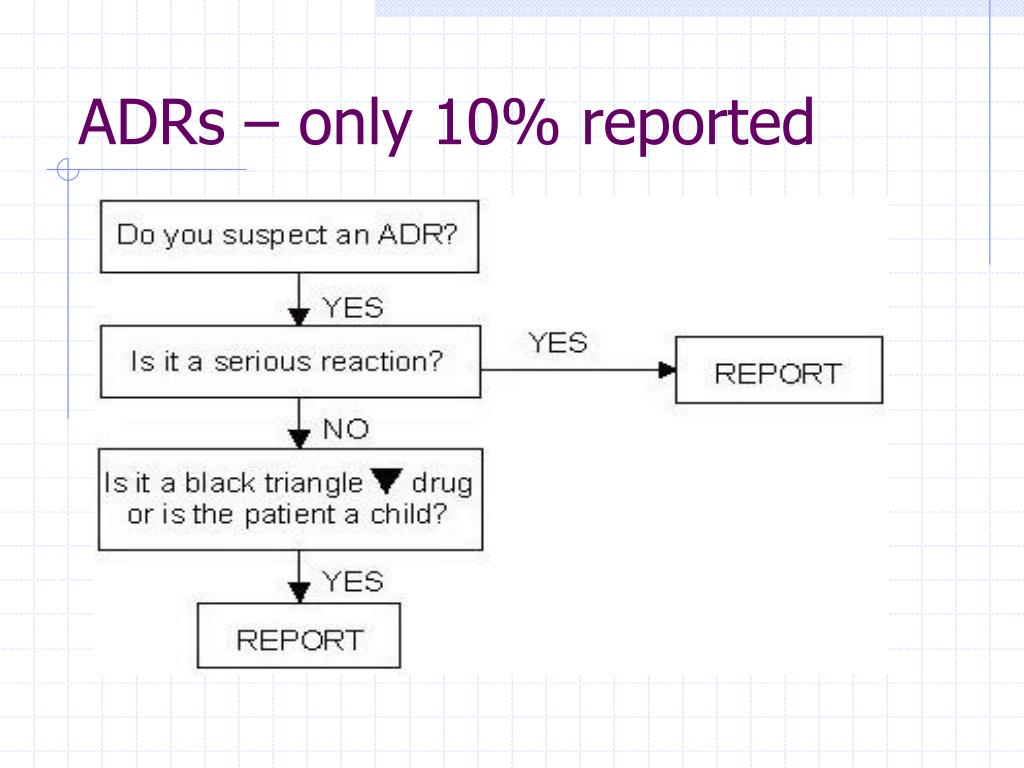 ADRs – only 10% reported