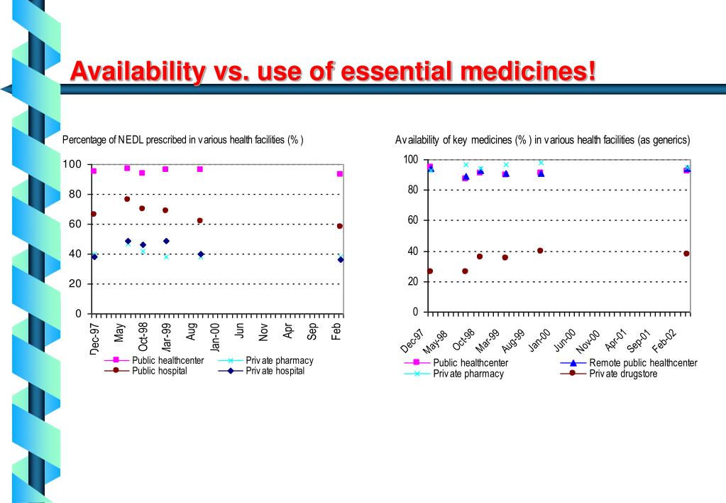 Availability vs. use of essential medicines!