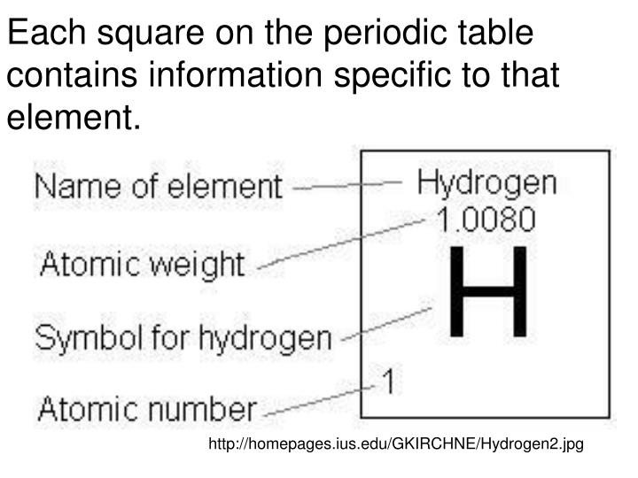 Each square on the periodic table contains information specific to that element.