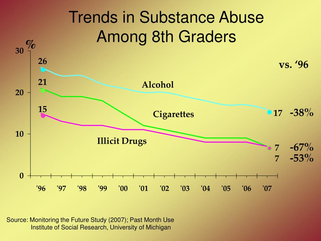 Trends in Substance Abuse
