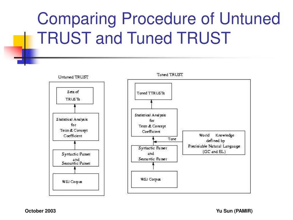 Comparing Procedure of Untuned TRUST and Tuned TRUST