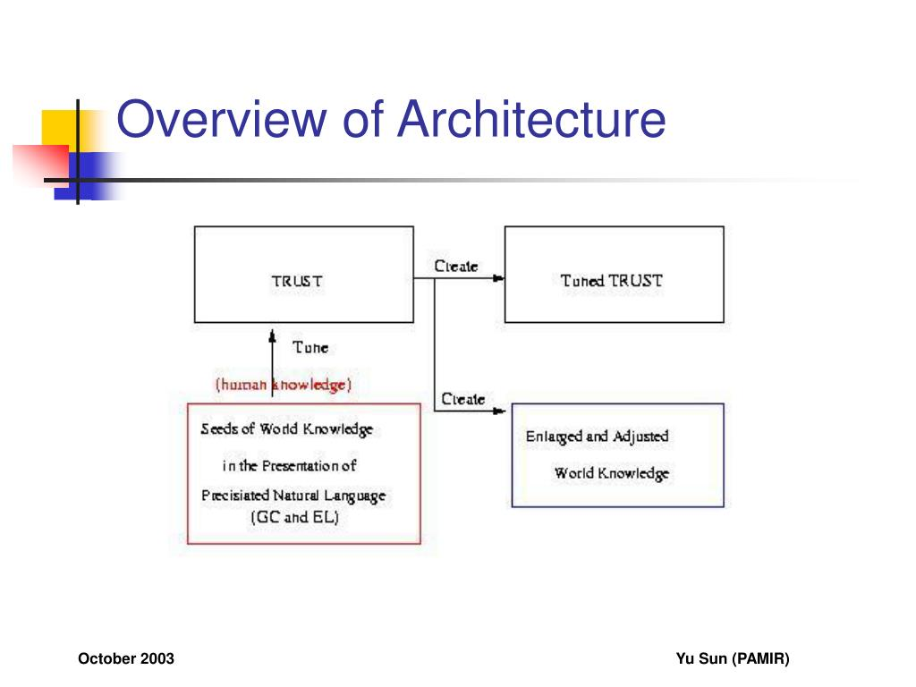 Overview of Architecture