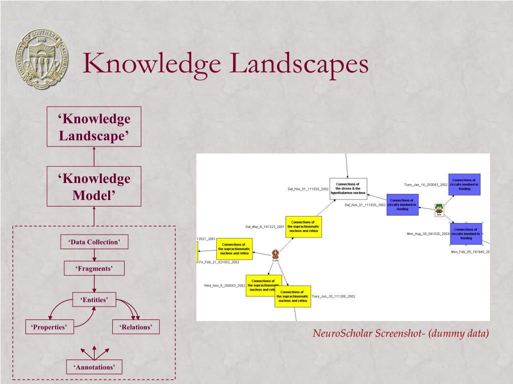 'Knowledge Landscape'