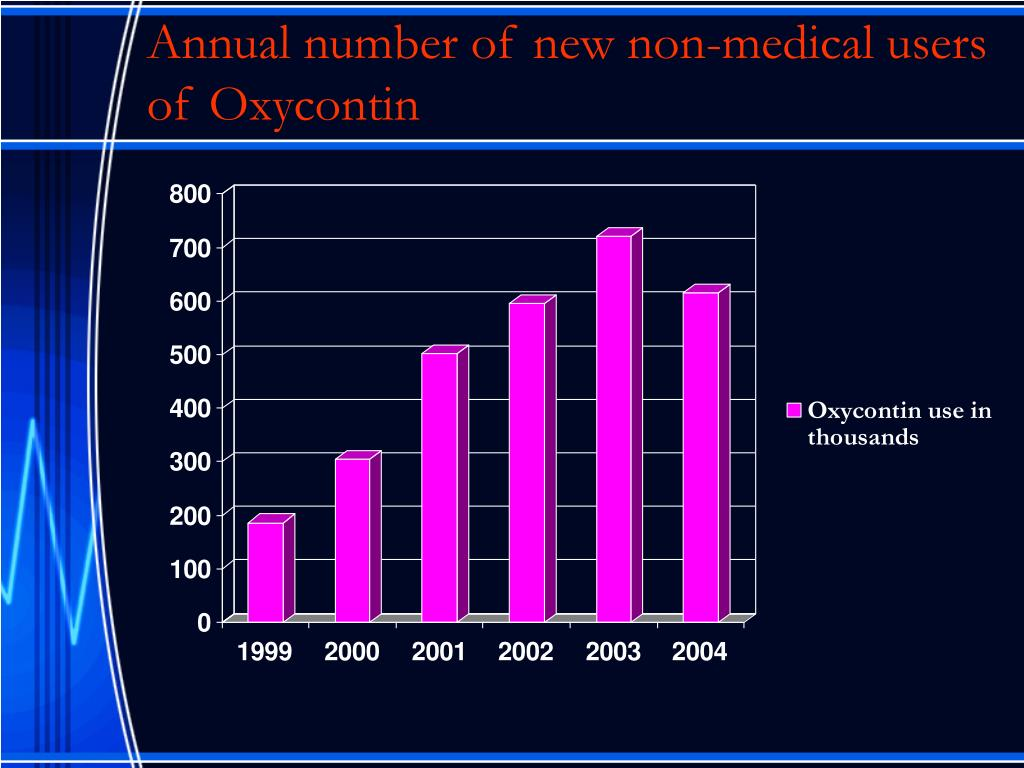Annual number of new non-medical users of Oxycontin