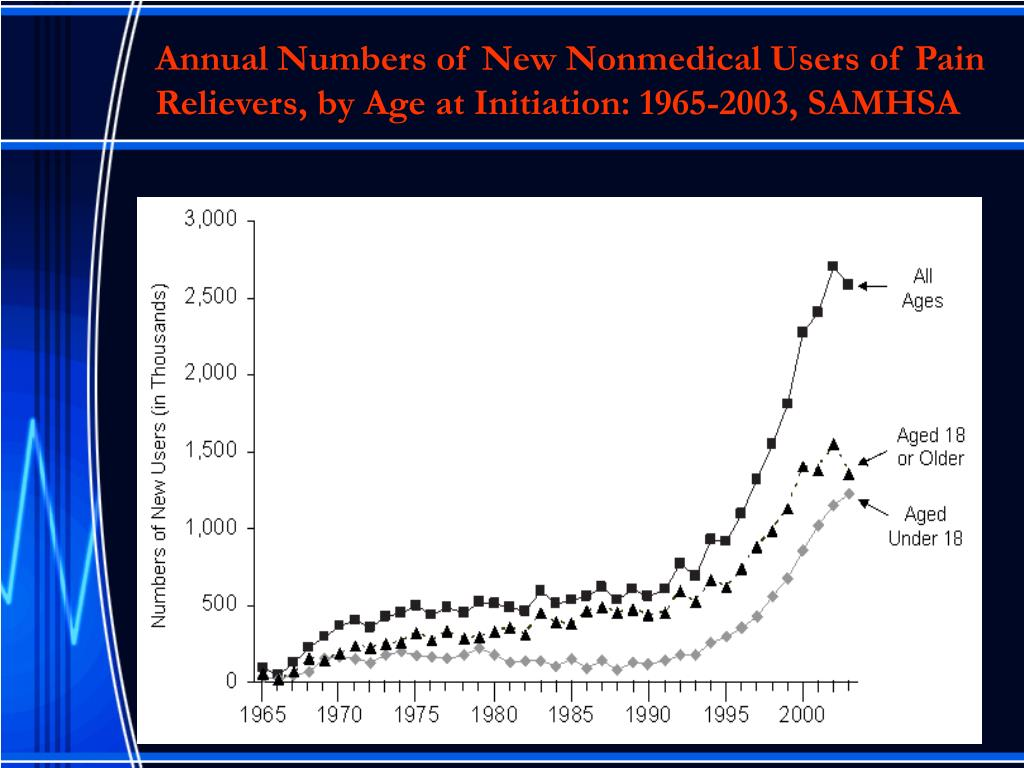 Annual Numbers of New Nonmedical Users of Pain Relievers, by Age at Initiation: 1965-2003, SAMHSA