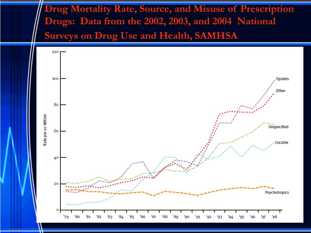 Drug Mortality Rate, Source, and Misuse of Prescription Drugs:  Data from the 2002, 2003, and 2004  National Surveys on Drug Use and Health, SAMHSA