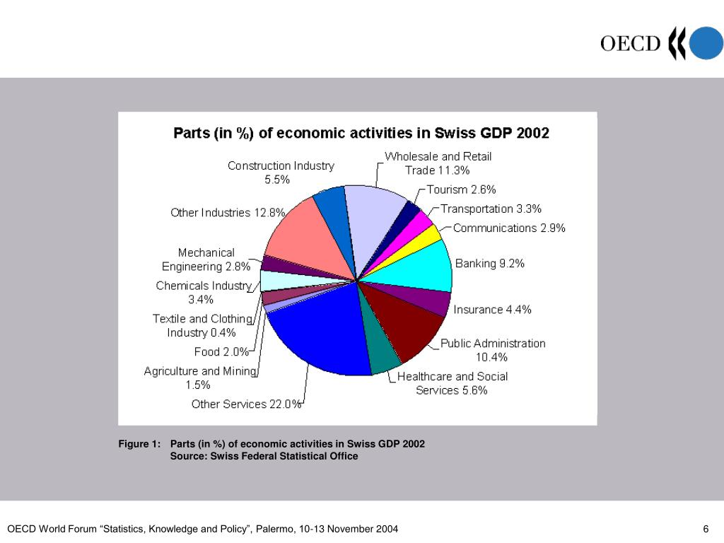 Figure 1: Parts (in %) of economic activities in Swiss GDP 2002