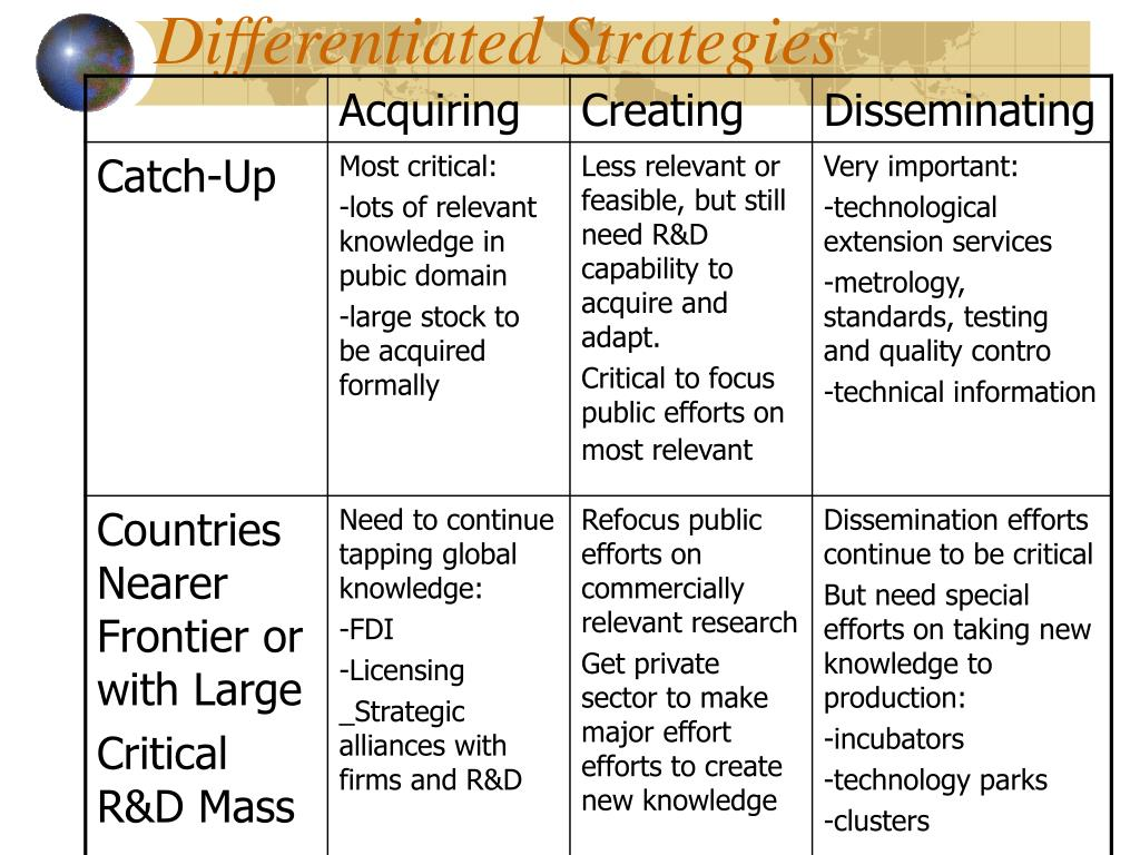 Differentiated Strategies
