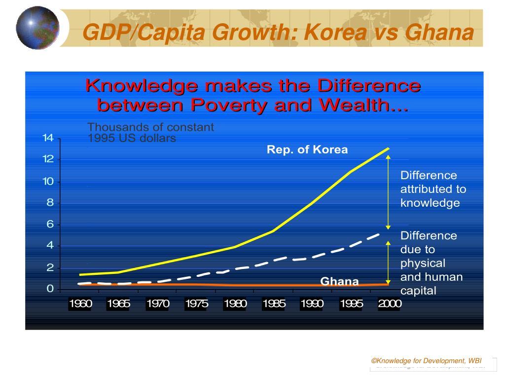 GDP/Capita Growth: Korea vs Ghana