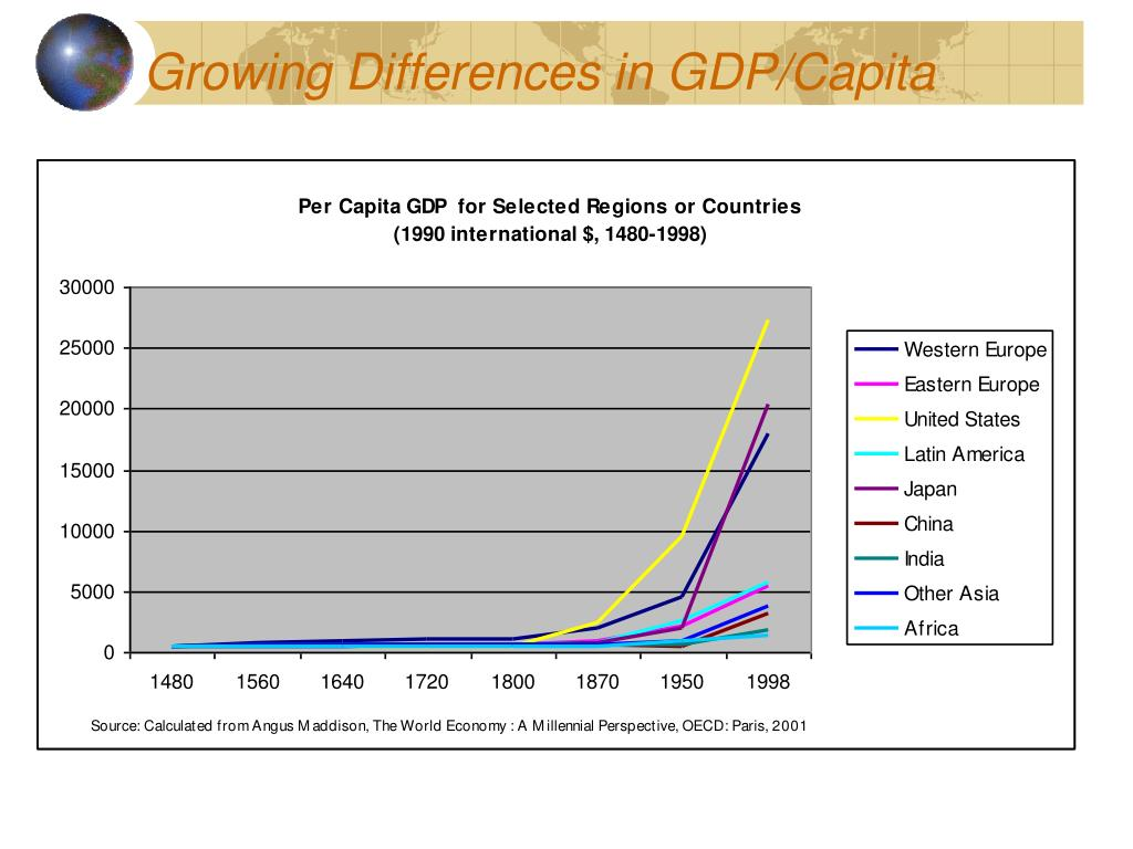 Growing Differences in GDP/Capita