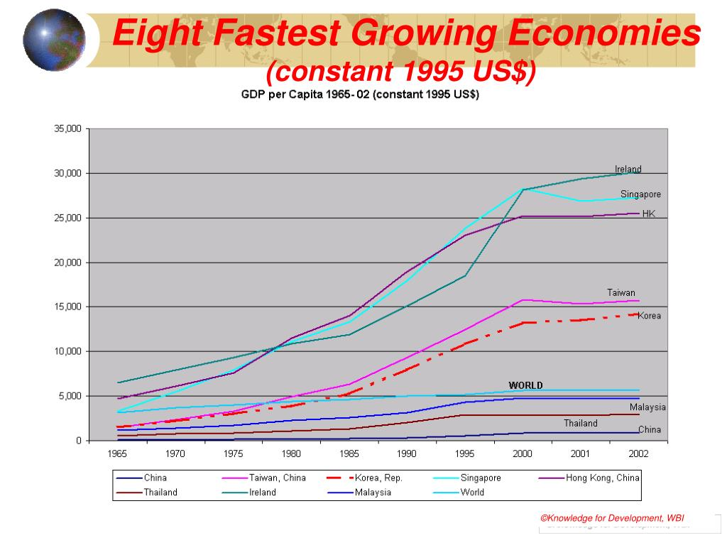 Eight Fastest Growing Economies