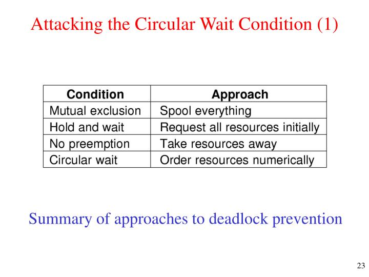 Attacking the Circular Wait Condition (1)
