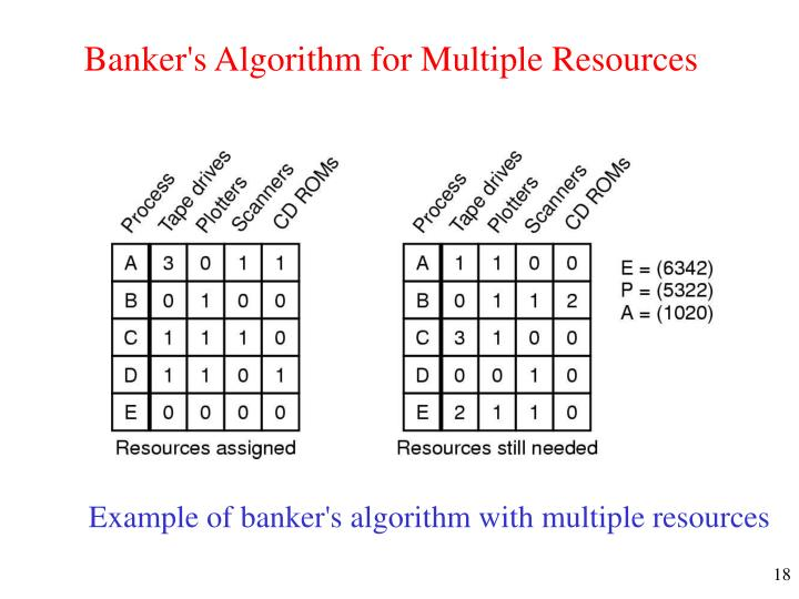 Banker's Algorithm for Multiple Resources