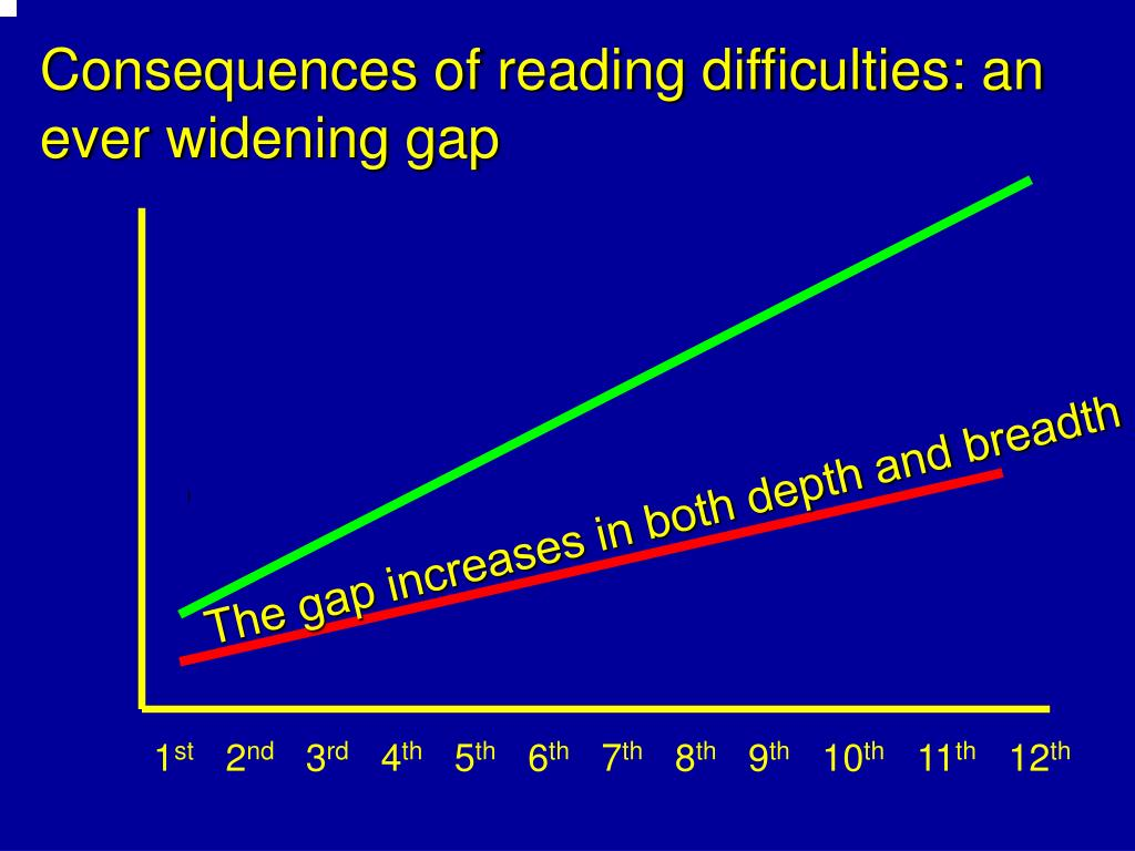 Consequences of reading difficulties: an ever widening gap