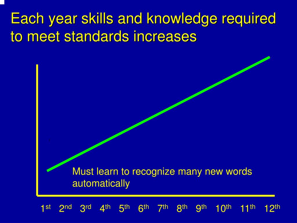 Each year skills and knowledge required to meet standards increases