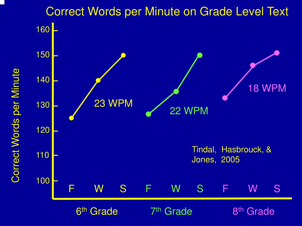 Correct Words per Minute on Grade Level Text