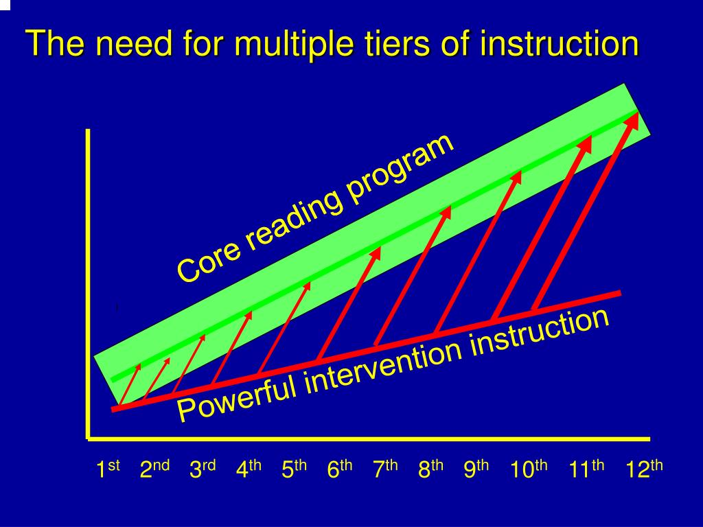 Core reading program
