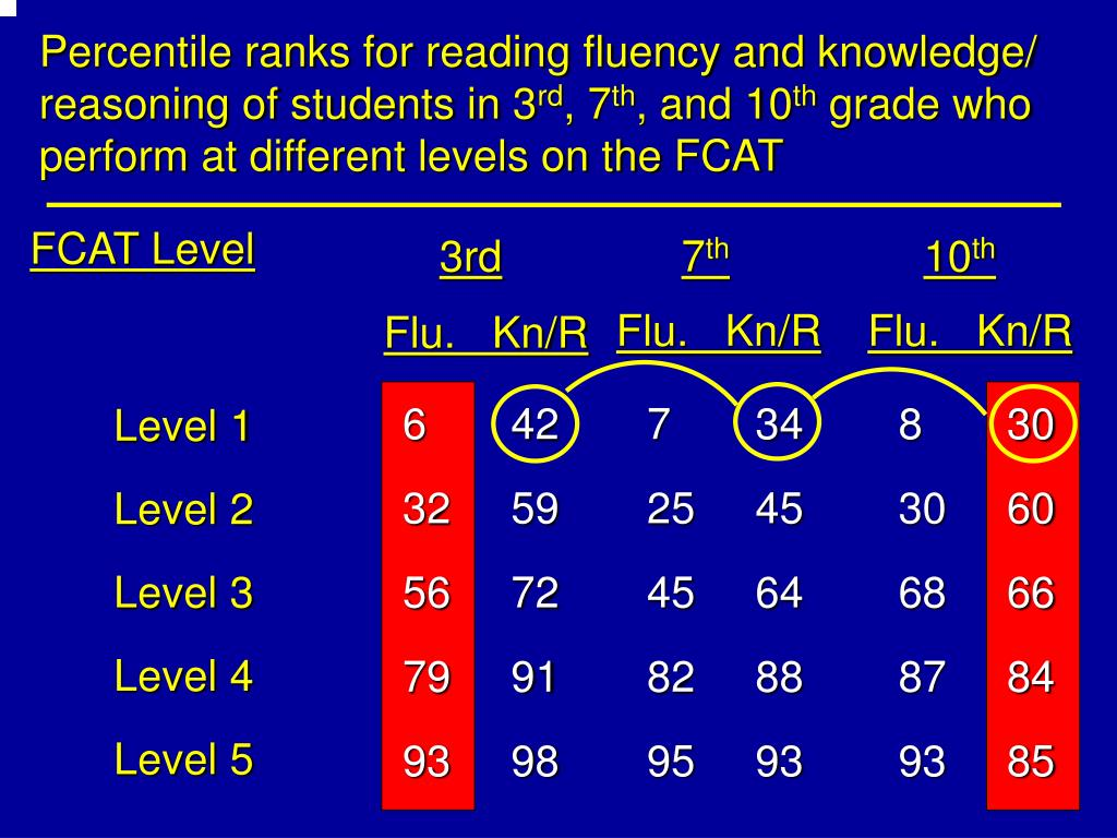 Percentile ranks for reading fluency and knowledge/ reasoning of students in 3
