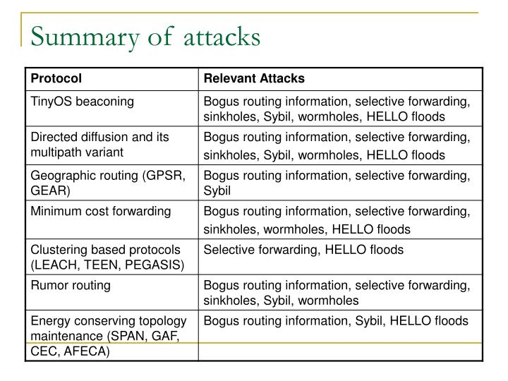 Summary of attacks