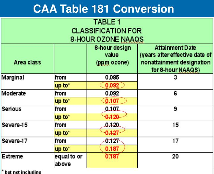 CAA Table 181 Conversion