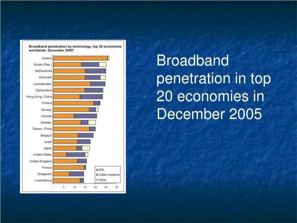 Broadband penetration in top 20 economies in December 2005