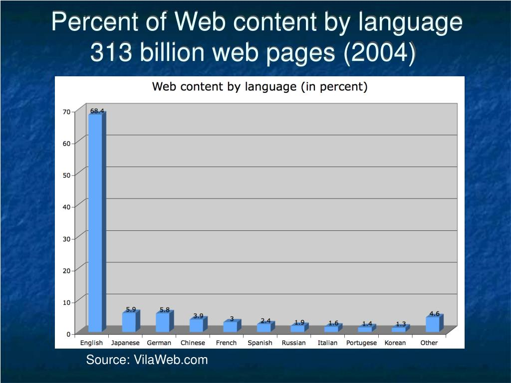 Percent of Web content by language
