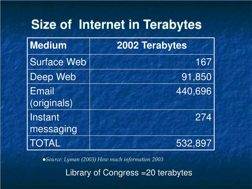 Size of  Internet in Terabytes