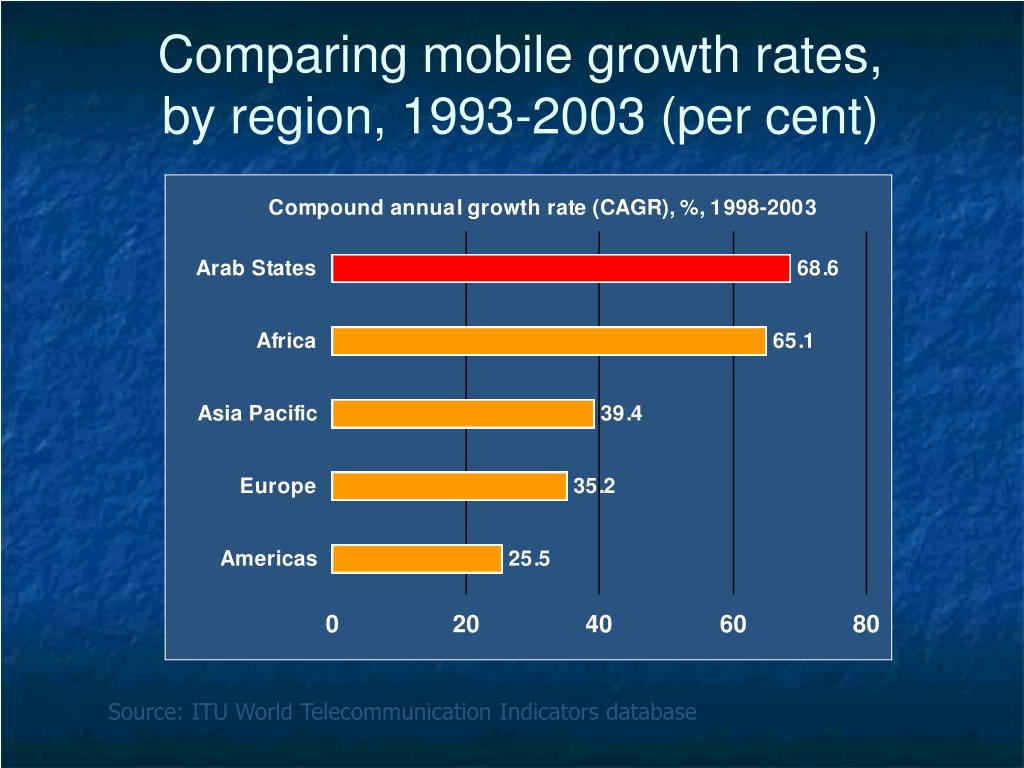 Comparing mobile growth rates,