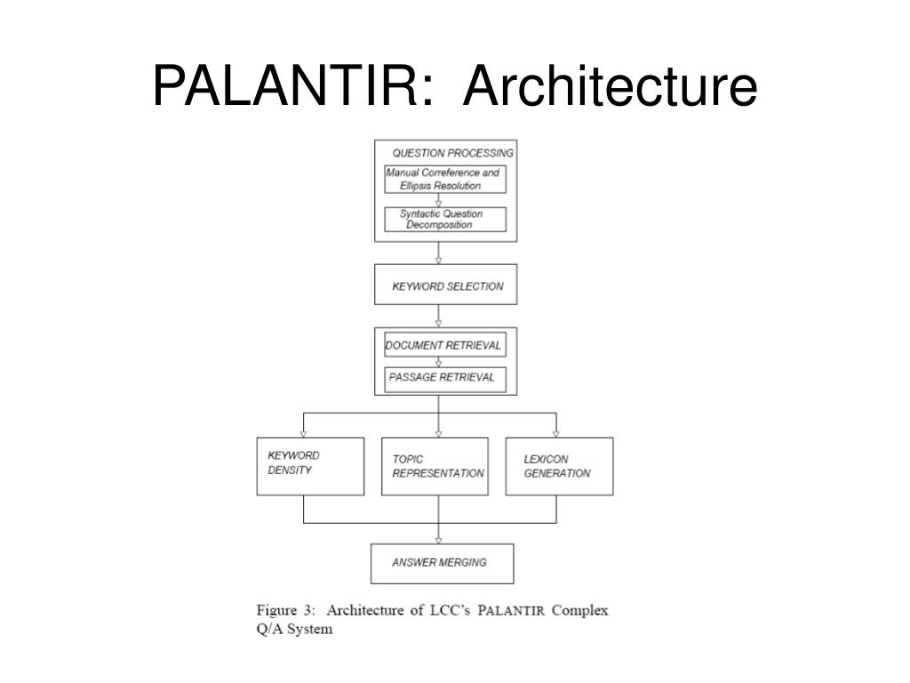 PALANTIR:  Architecture