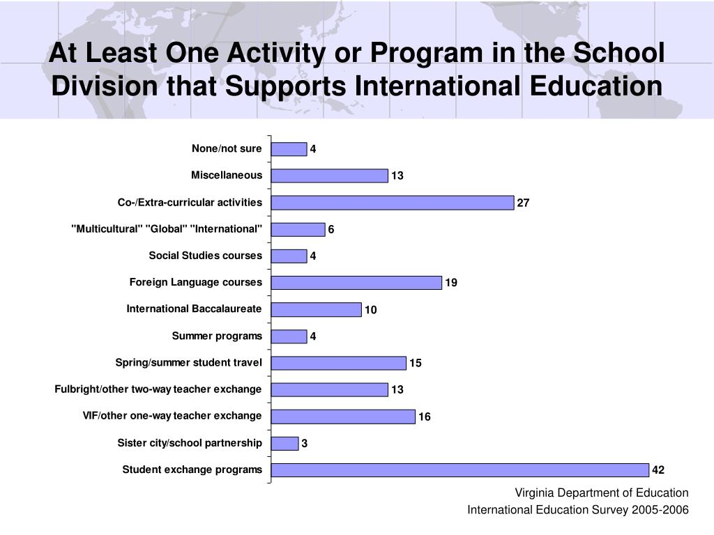 At Least One Activity or Program in the School Division that Supports International Education
