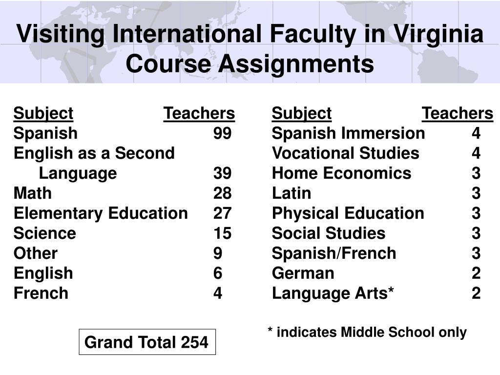 Visiting International Faculty in Virginia