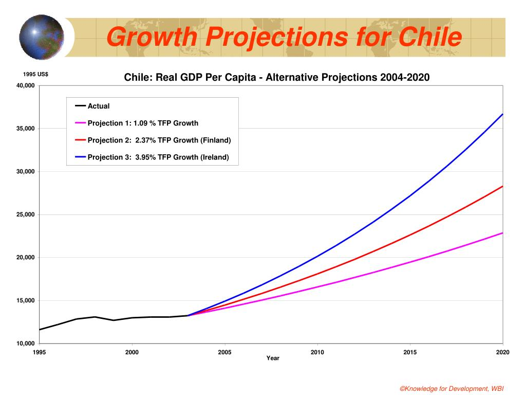 Growth Projections for Chile