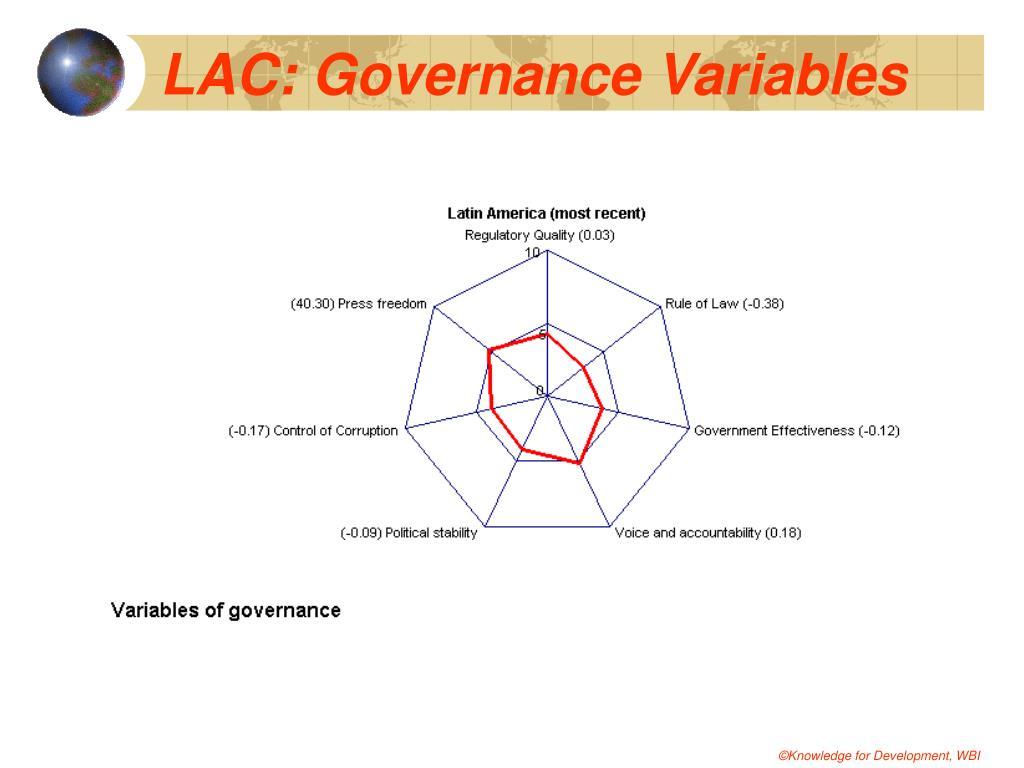 LAC: Governance Variables