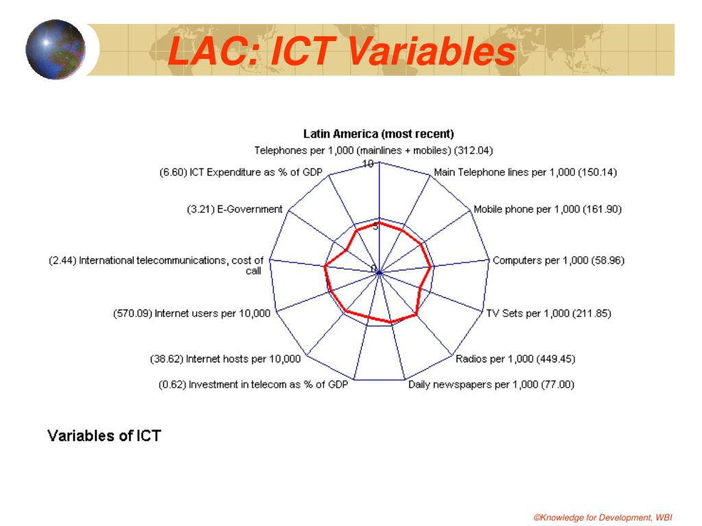 LAC: ICT Variables