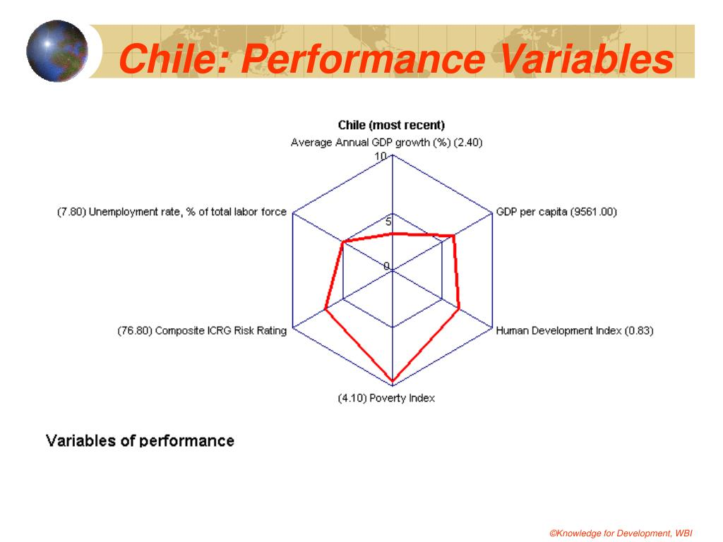 Chile: Performance Variables