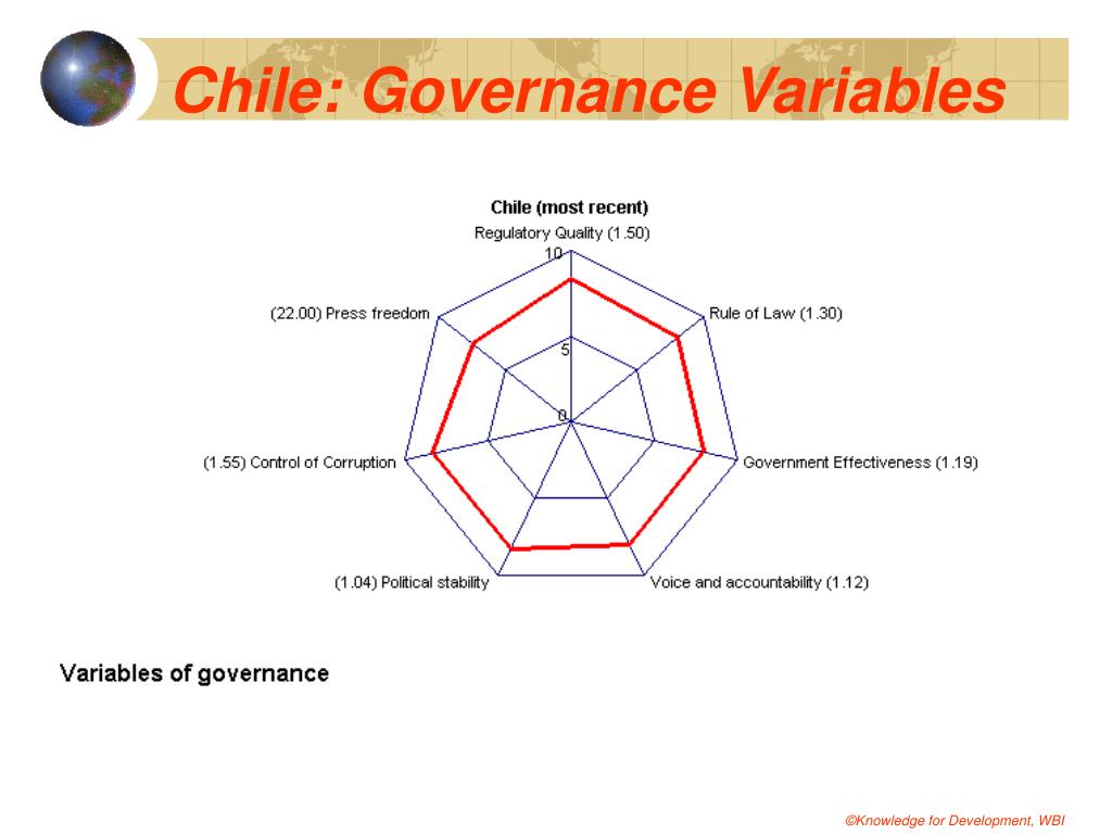 Chile: Governance Variables
