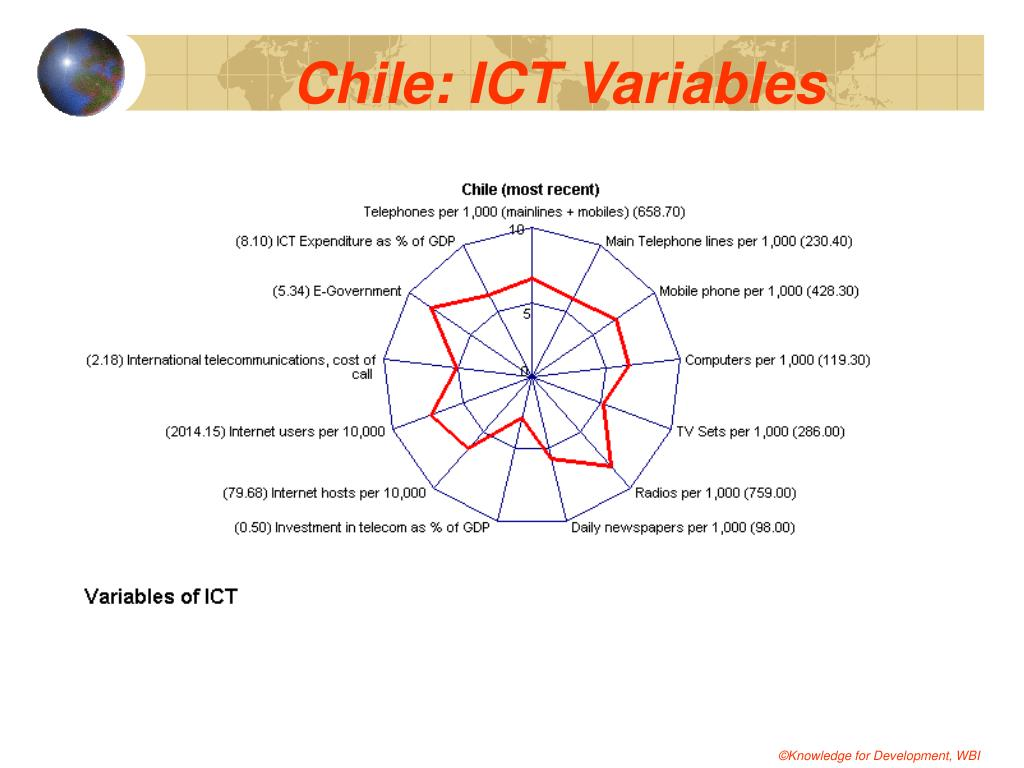 Chile: ICT Variables
