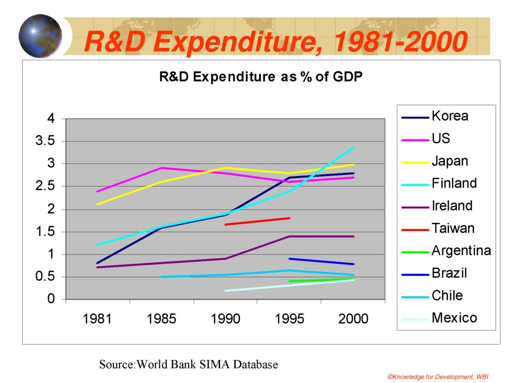 R&D Expenditure, 1981-2000