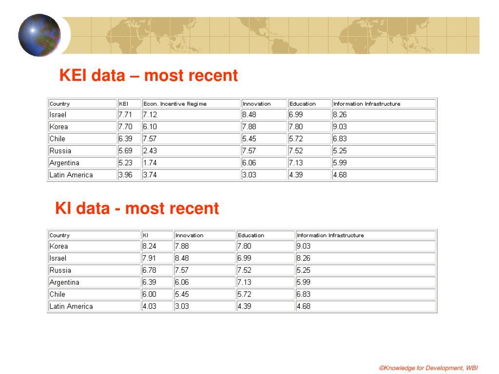 KEI data – most recent
