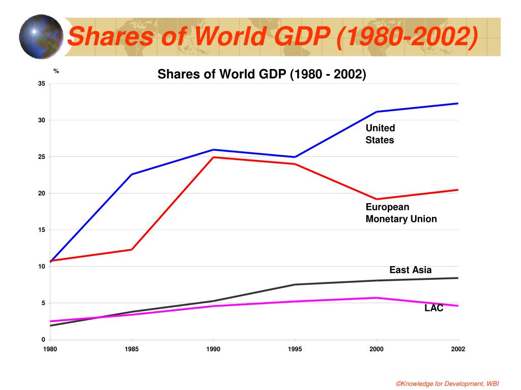 Shares of World GDP (1980-2002)
