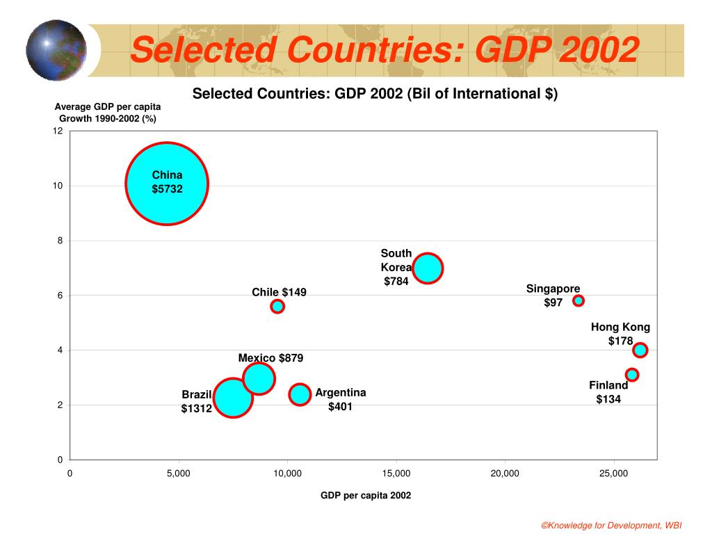 Selected Countries: GDP 2002