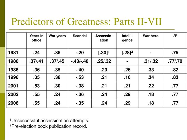 Predictors of Greatness: Parts II-VII