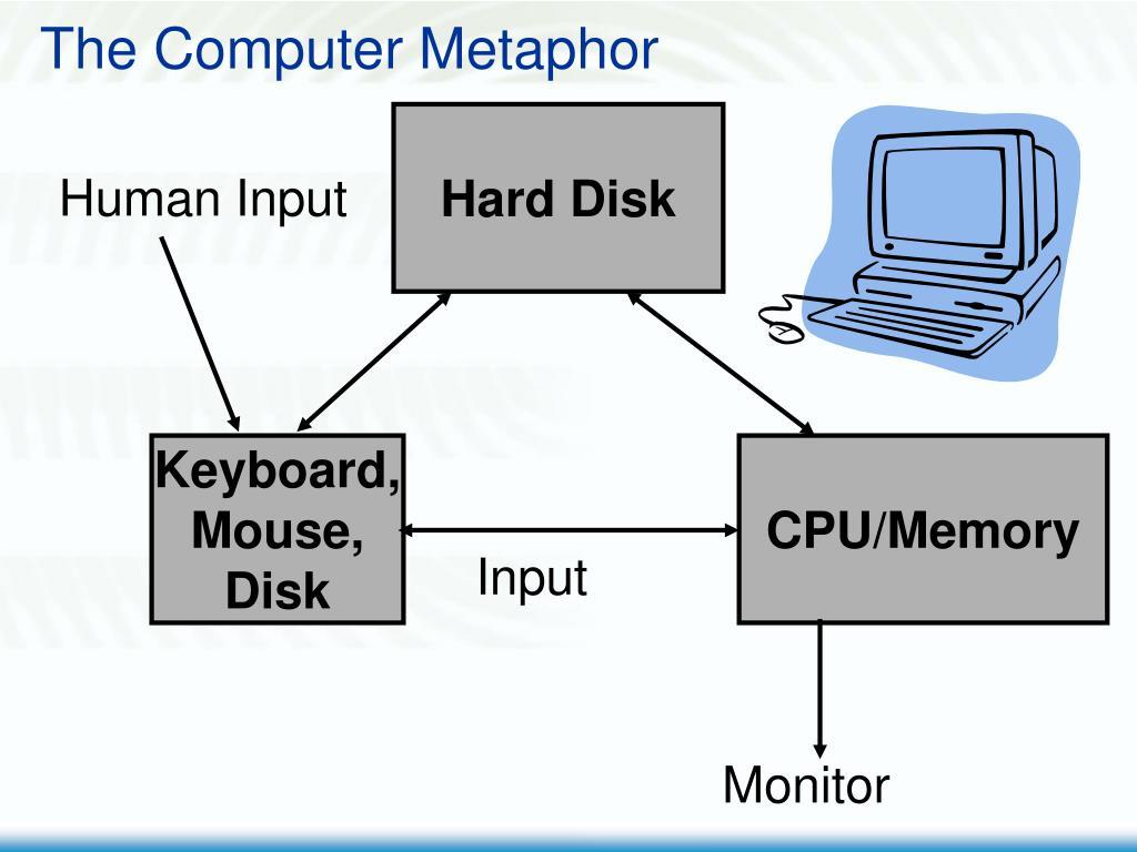 The Computer Metaphor