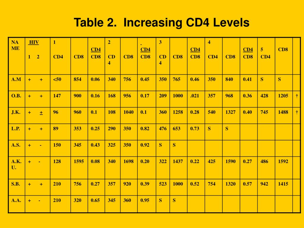 Table 2.  Increasing CD4 Levels