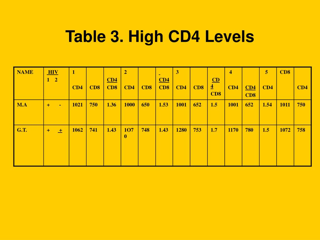 Table 3. High CD4 Levels