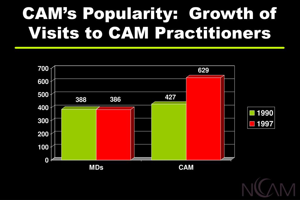 CAM's Popularity:  Growth of Visits to CAM Practitioners